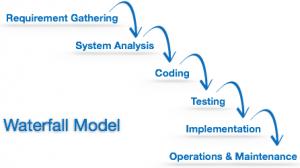 چرخهی توسعهی نرمافزار