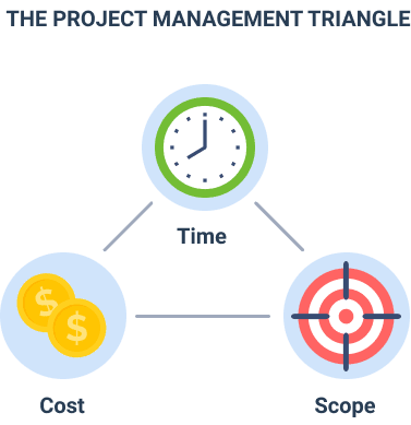 مدیریت منابع